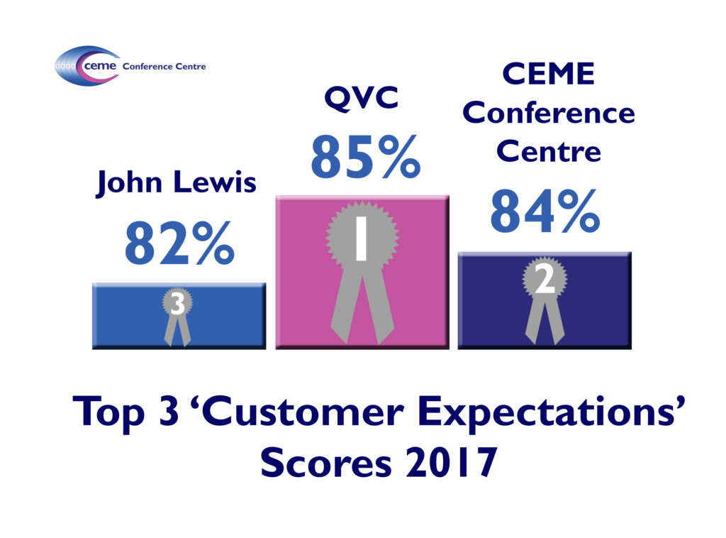 Top 3 customer expectation scores