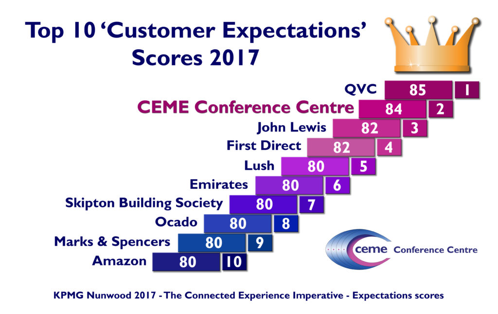Top 10 customer expectations scores