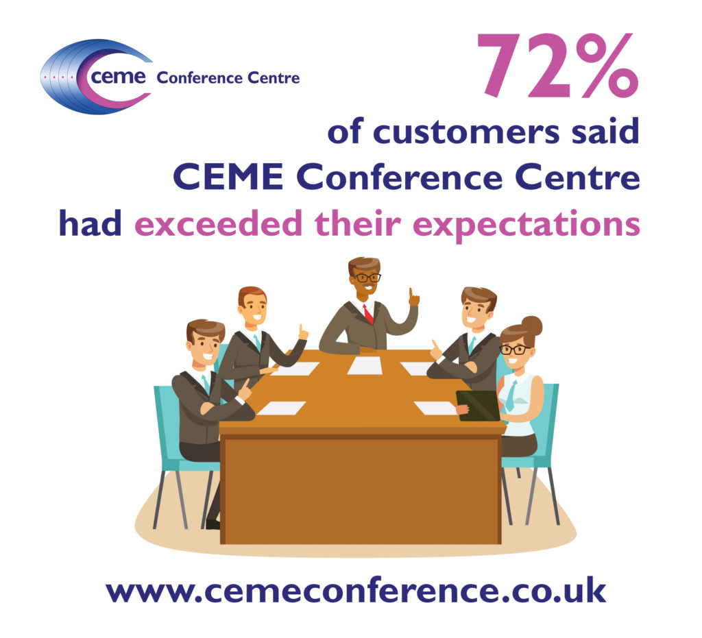 72% of customers said CEME exceeded their expectations